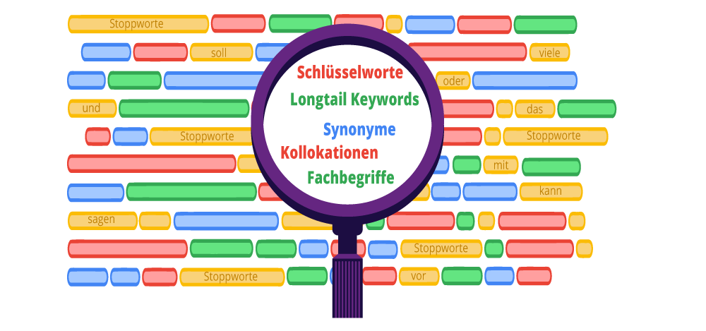 Webtexte beinhalten Schlüsselworte und Synonyme, decken Longtail-Keyword-Phrasen ab, verwenden erwartbare Kollokationen und Fachbegriffe rund das bearbeitete Thema.