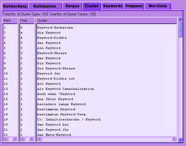 Aus Kollokationen und deren Häufigkeit kann man sogenannte Keyword-Cluster erstellen.