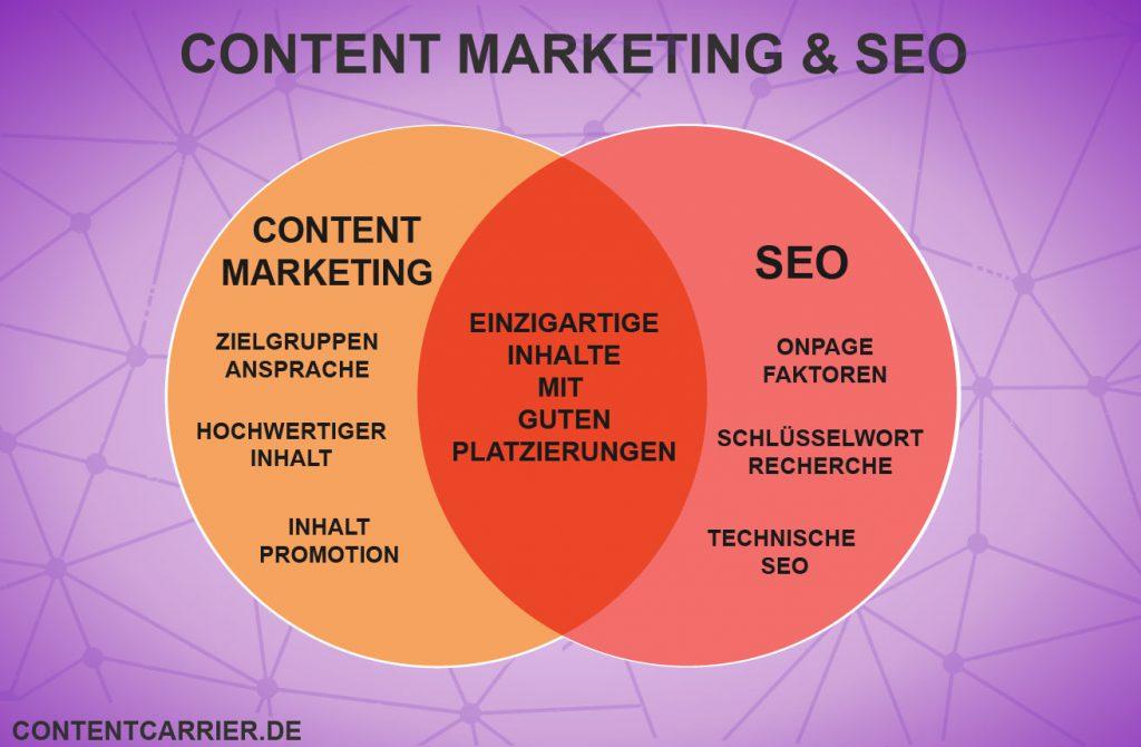 Die Schnittmenge von Content Marketing & SEO.