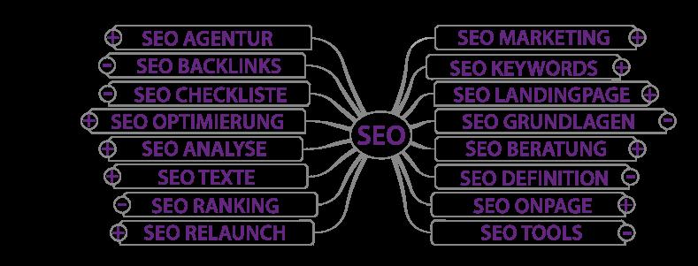 Keyword-Brainstorming zum Thema SEO. Mit positiver/negativer Bewertung im Hinblick auf Suchintention (Info/Kauf).