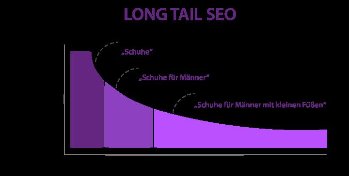 Fokussierung auf Longtail-Keywords bzw. Nischen als Content-Strategie.