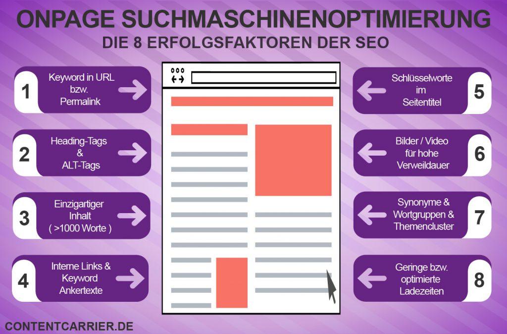 Erfolgsfaktoren der Onpage-Suchmaschinenoptimierung, d.h. Optimierungsarbeiten auf der jeweiligen Webseite.