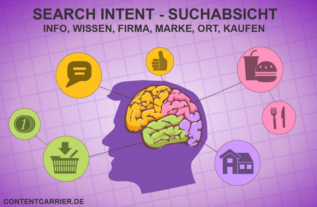 Suchintention von Nutzern: Informationsgetrieben, Transaktionsgetrieben, Kommerziell, Navigation.