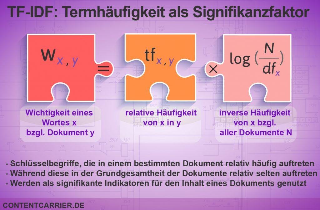 TF-IDF-Analyse als Hilfskonstrukt zur Beurteilung von Texten bzw. deren Inhalt.